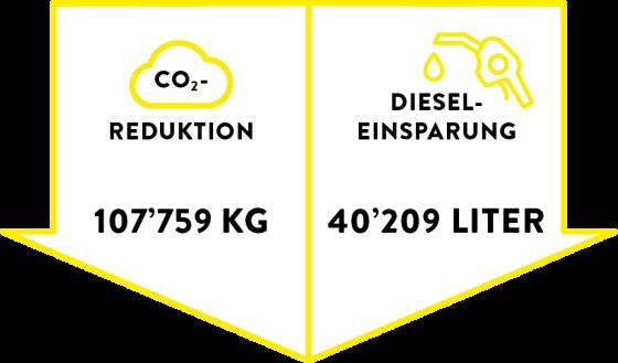 Grafik_CO2_DIESEL